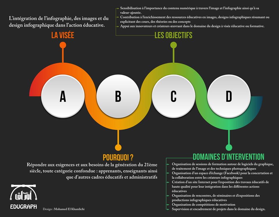 projet edugraph